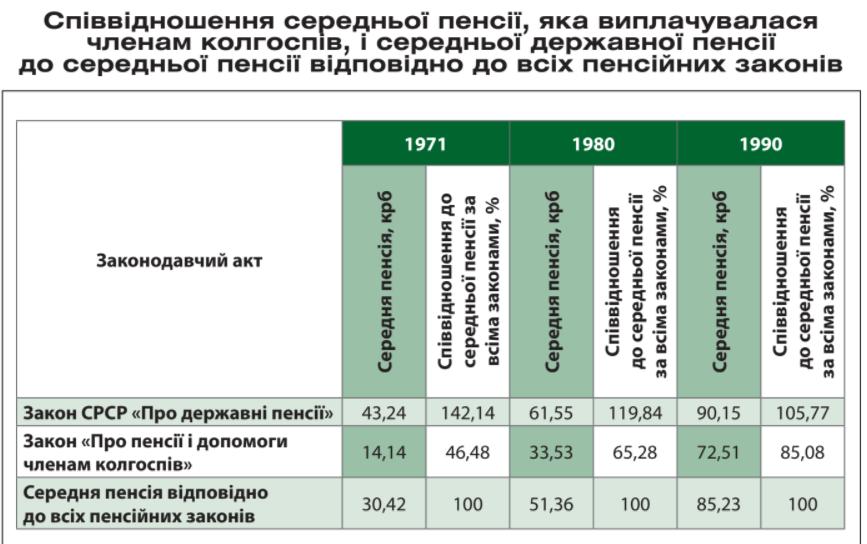 Peredumovy stvorennya Pensijnogo fondu Ukrayiny Upravlinnya Pensijnogo Fondu Ukrayiny