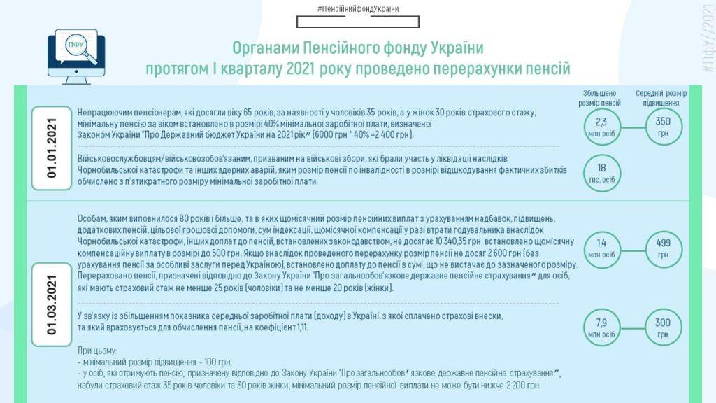 Pererahunky I kv 2021 1024x576