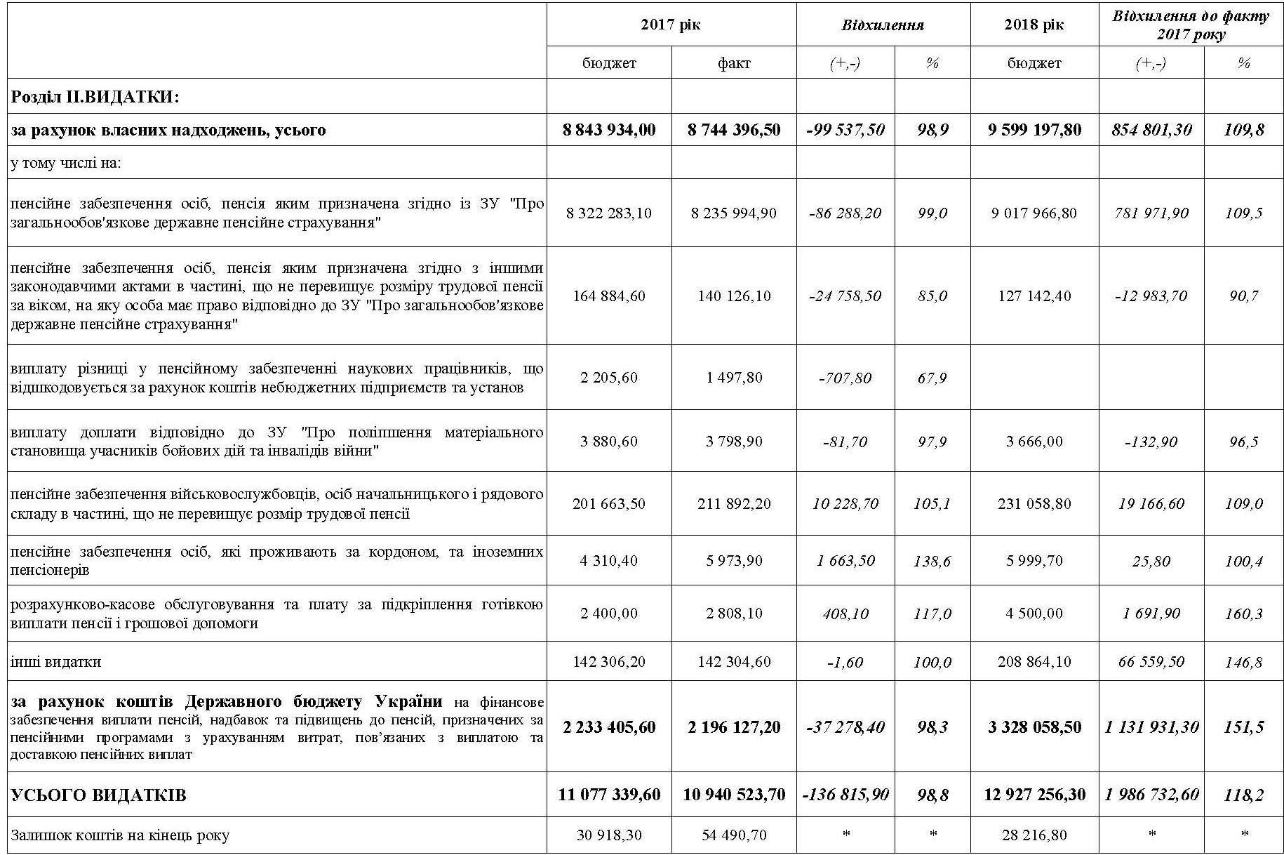4444 - Основні показники бюджету Головного управління на 2018 рік