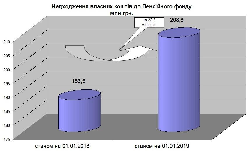 20032019 - Аналіз надходження власних коштів