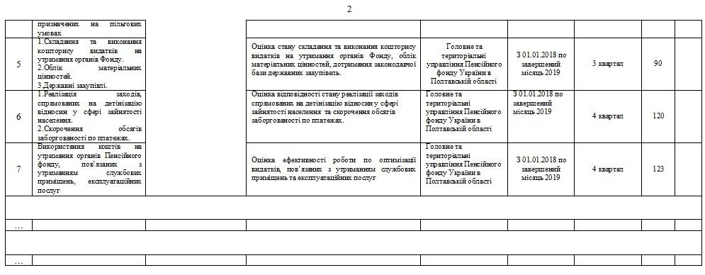 2 1 - Витяг з операційного плану  діяльності з внутрішнього аудиту  Головного управління Пенсійного фонду України в Полтавській області на 2019  рік