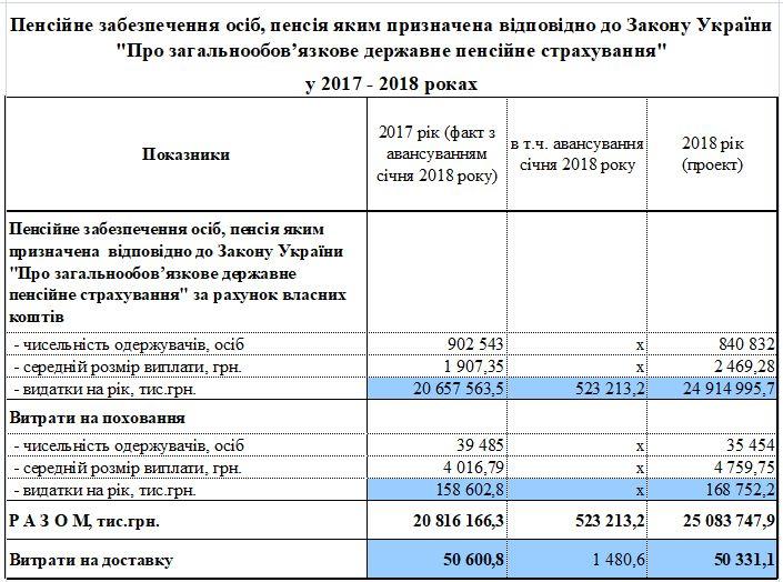 1 1 - Видатки та доходи бюджету Фонду