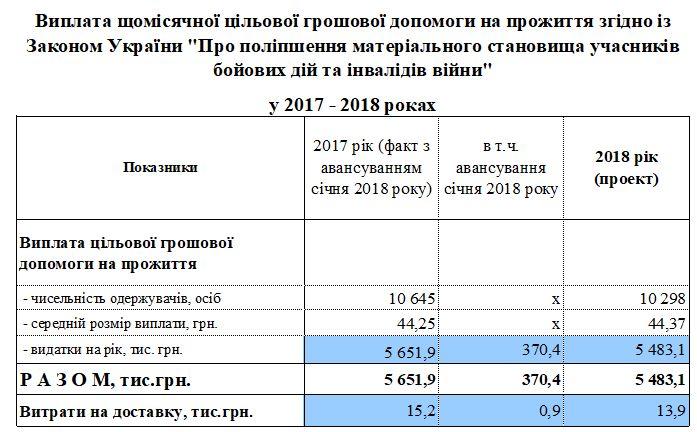 2 - Видатки та доходи бюджету Фонду