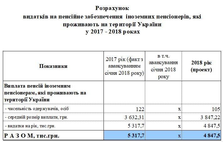 3 - Видатки та доходи бюджету Фонду