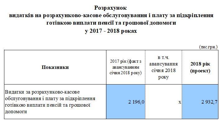 4 - Видатки та доходи бюджету Фонду