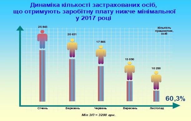 Detinizatsiya - Звіт про роботу головного управління Пенсійного фонду України в Донецькій області за 2017 рік