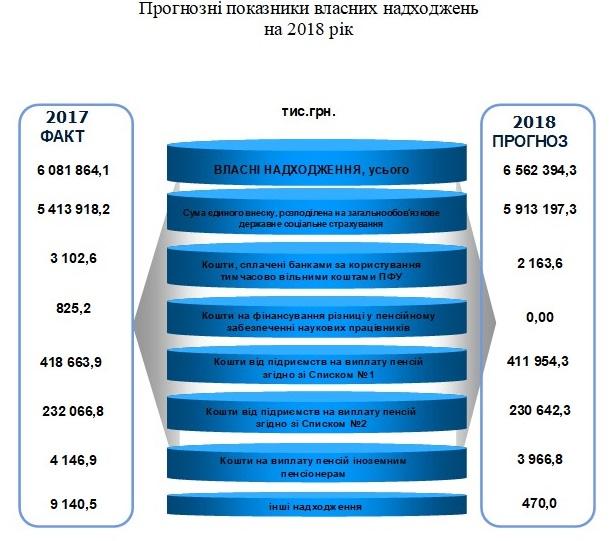 Nadhodzhennya - Звіт про роботу головного управління Пенсійного фонду України в Донецькій області за 2017 рік