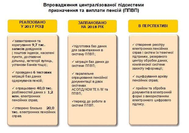 PPVP - Звіт про роботу головного управління Пенсійного фонду України в Донецькій області за 2017 рік