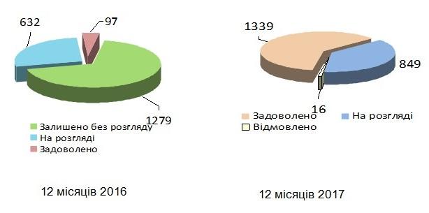 Pozovy - Звіт про роботу головного управління Пенсійного фонду України в Донецькій області за 2017 рік