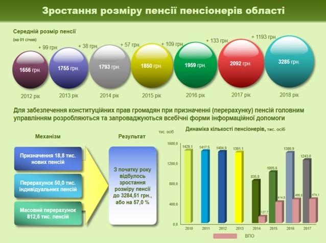Rozmir pensiyi - Звіт про роботу головного управління Пенсійного фонду України в Донецькій області за 2017 рік