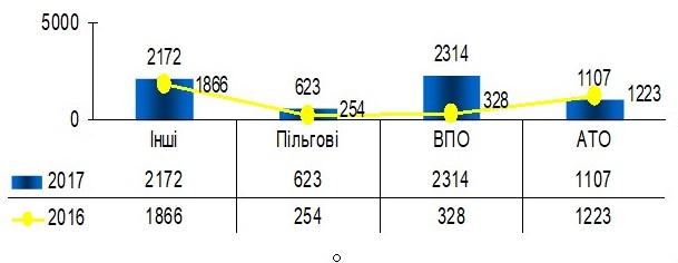 Styagnennya - Звіт про роботу головного управління Пенсійного фонду України в Донецькій області за 2017 рік