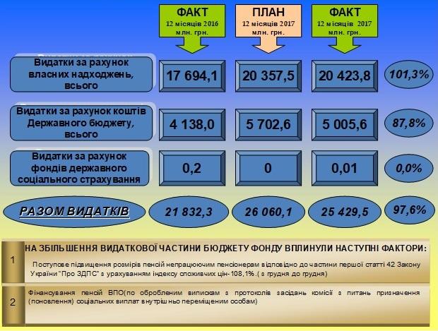 Vykonannya byudzhetu - Звіт про роботу головного управління Пенсійного фонду України в Донецькій області за 2017 рік