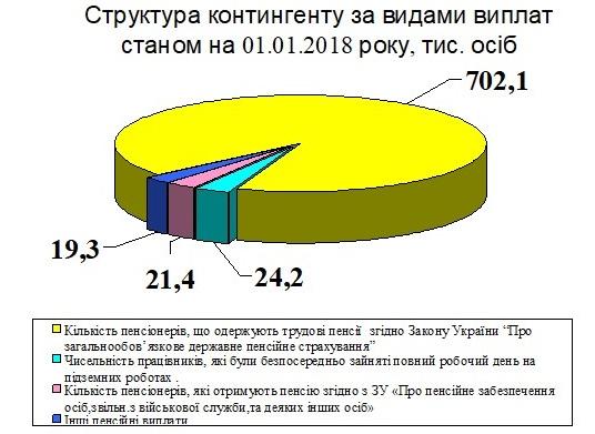 Vyplaty - Звіт про роботу головного управління Пенсійного фонду України в Донецькій області за 2017 рік