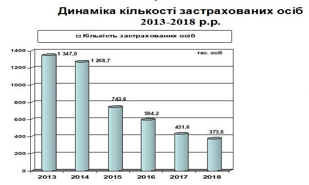 Zastrahovani - Звіт про роботу головного управління Пенсійного фонду України в Донецькій області за 2017 рік