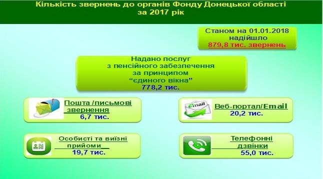 Zvernennya - Звіт про роботу головного управління Пенсійного фонду України в Донецькій області за 2017 рік