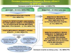 Osnovni parametry byudzhetu 2019 300x226 - Основні параметри бюджету Фонду області на 2019 рік