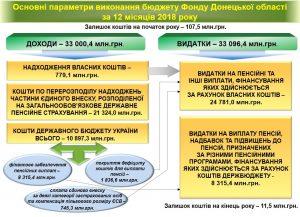 Osnovni parametry vykonannya byudzhetu 2018 300x217 - Основні параметри виконання бюджету Фонду Донецької області за 12 місяців 2018 року