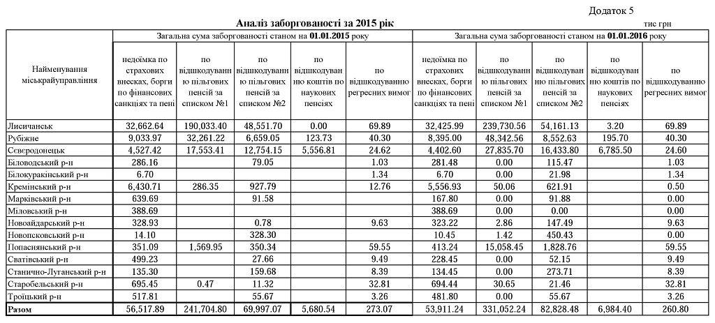 05.1 1024x463 - Звіт про роботу головного управління Пенсійного фонду України в Луганській області за 2015 рік
