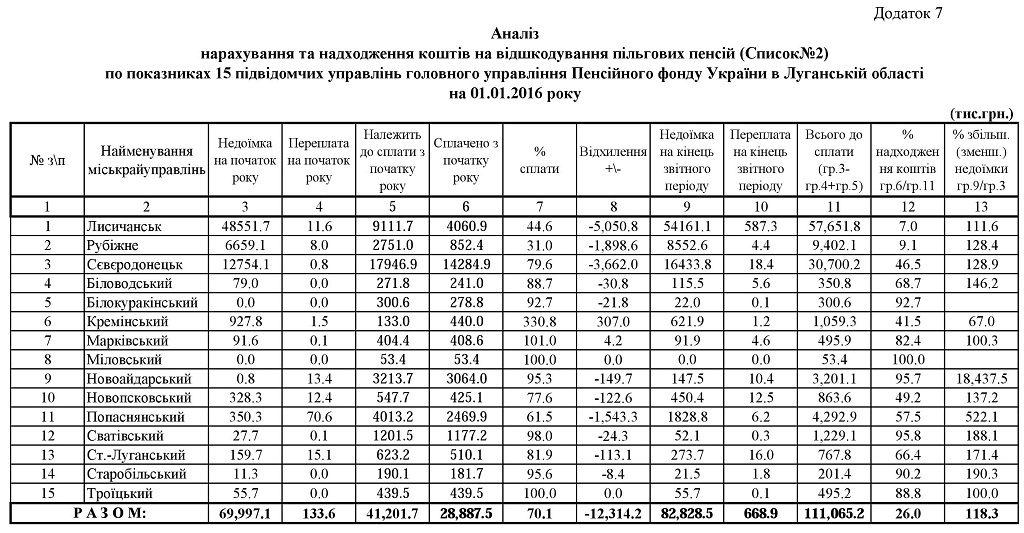 07.1 1024x533 - Звіт про роботу головного управління Пенсійного фонду України в Луганській області за 2015 рік