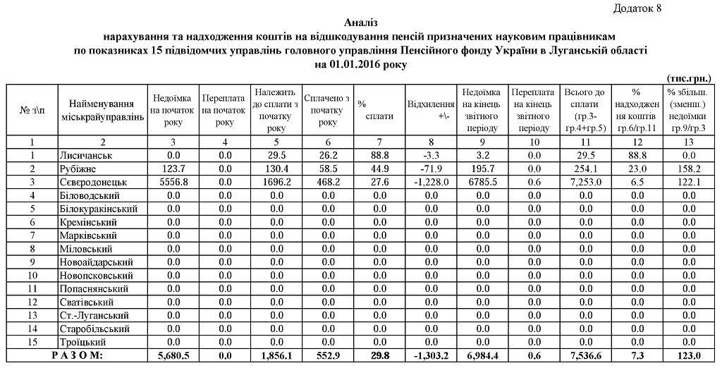 08.1 1024x522 - Звіт про роботу головного управління Пенсійного фонду України в Луганській області за 2015 рік