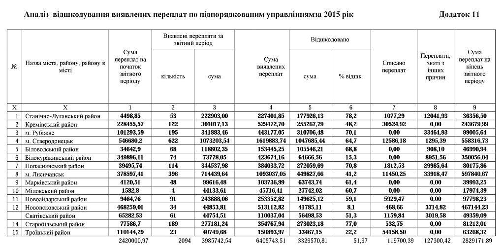 11.1 1024x505 - Звіт про роботу головного управління Пенсійного фонду України в Луганській області за 2015 рік